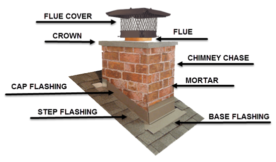 Roof And Chimney Leaks Diagram